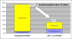 Kostenvergleich Halogen zu LED